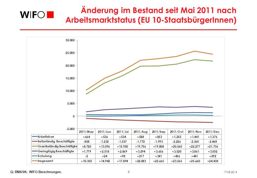 Bestandsveränderung der aus den EU 8-Ländern stammenden Arbeitskräfte in Österreich nach Bundesländern (Mai – Dezember 2011)