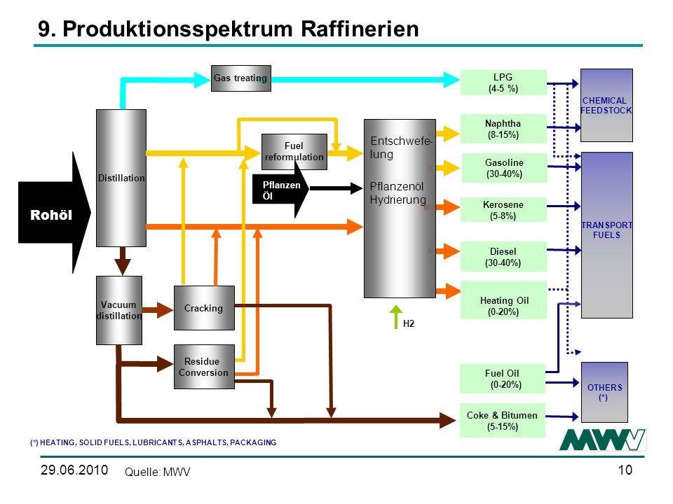 9. Produktionsspektrum Raffinerien