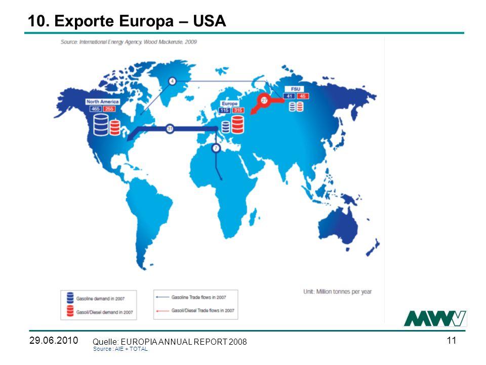 10. Exporte Europa – USA 29.06.2010 Quelle: EUROPIA ANNUAL REPORT 2008