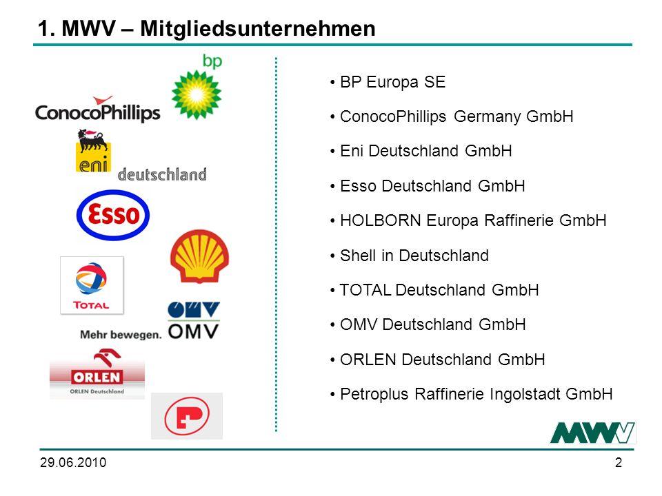 1. MWV – Mitgliedsunternehmen