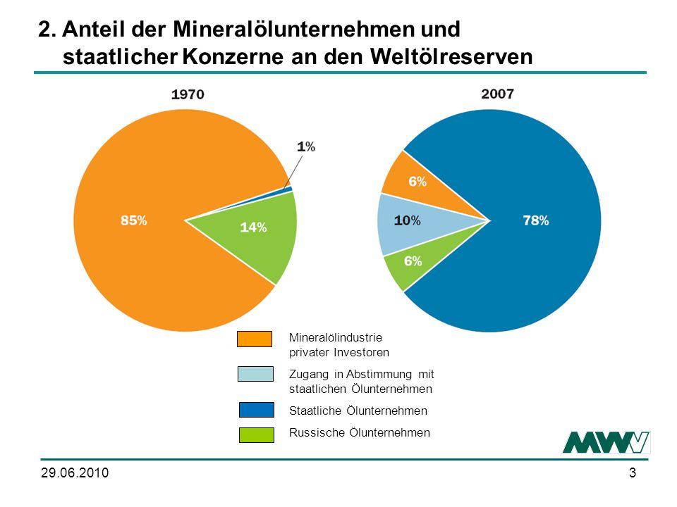 2. Anteil der Mineralölunternehmen und