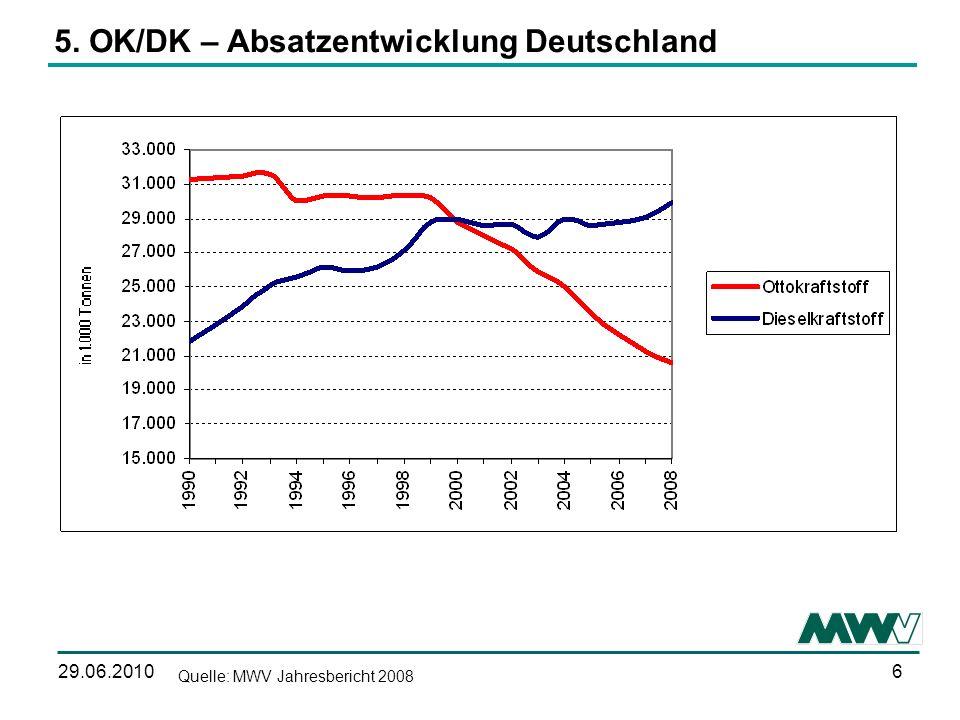 5. OK/DK – Absatzentwicklung Deutschland