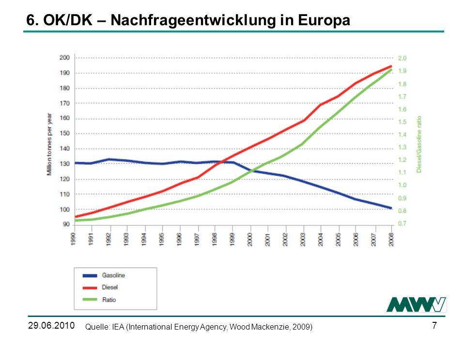 6. OK/DK – Nachfrageentwicklung in Europa