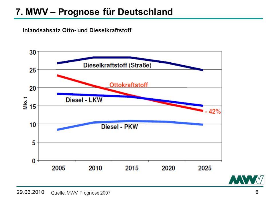 7. MWV – Prognose für Deutschland