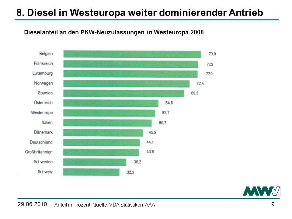8. Diesel in Westeuropa weiter dominierender Antrieb
