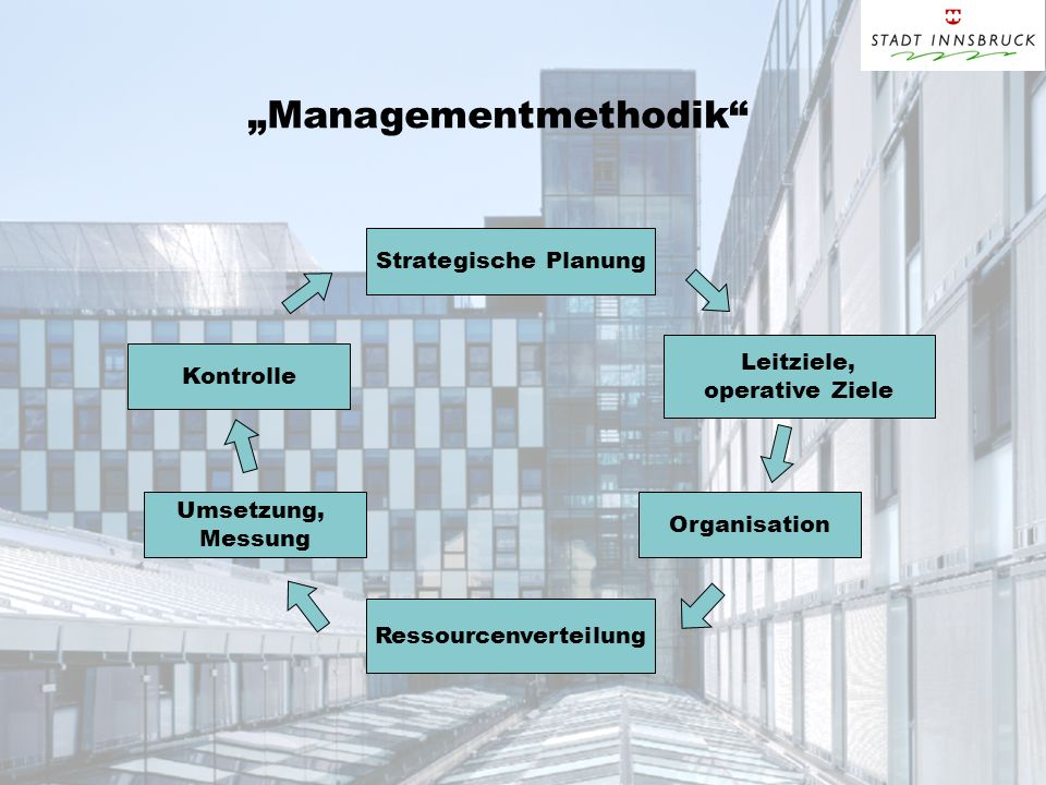 """Managementmethodik"