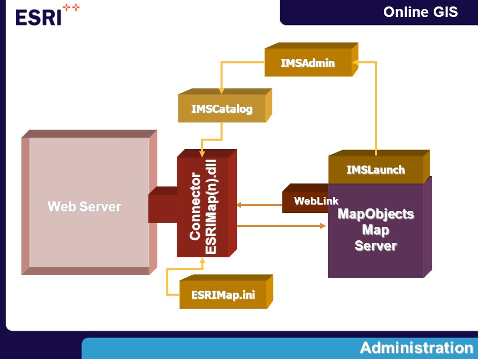 Administration Web Server ESRIMap(n).dll Connector MapObjects Map