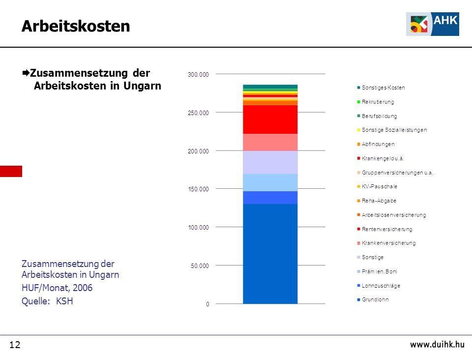 Arbeitskosten Zusammensetzung der Arbeitskosten in Ungarn