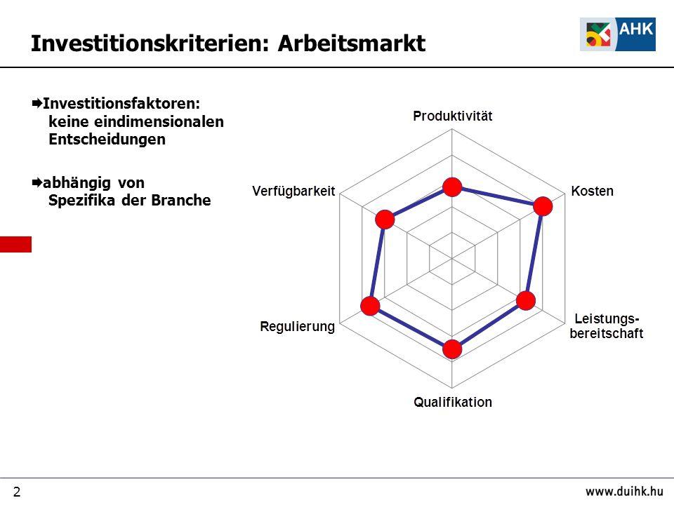 Investitionskriterien: Arbeitsmarkt