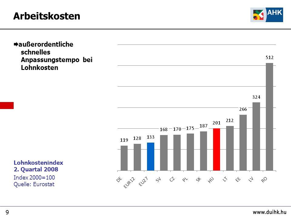 Arbeitskosten außerordentliche schnelles Anpassungstempo bei Lohnkosten. Lohnkostenindex 2. Quartal 2008.