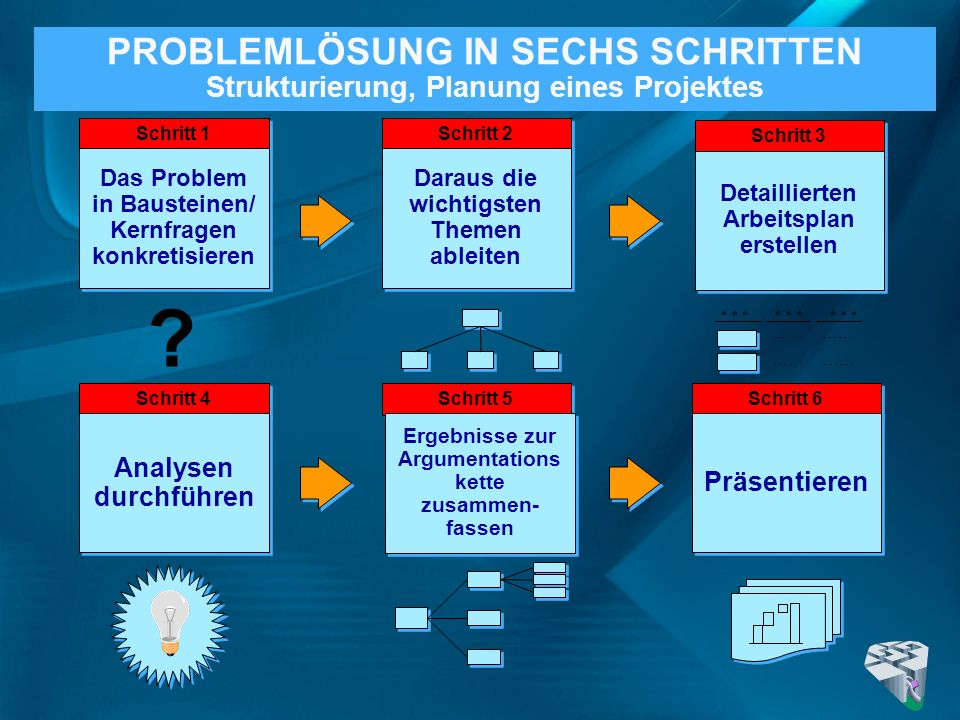 PROBLEMLÖSUNG IN SECHS SCHRITTEN Strukturierung, Planung eines Projektes