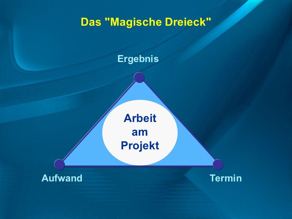 Das Magische Dreieck Arbeit am Projekt Ergebnis Aufwand Termin