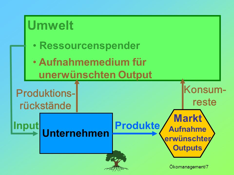 Produktions- rückstände