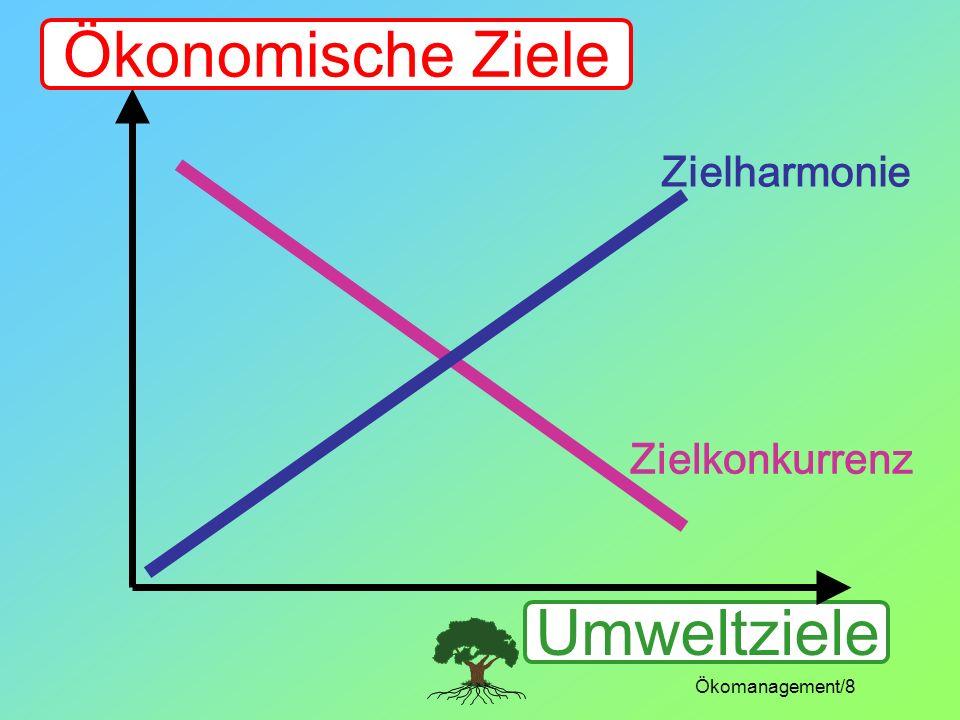 Ökonomische Ziele Umweltziele Zielharmonie Zielkonkurrenz