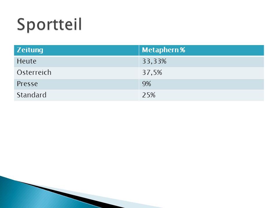 Sportteil Zeitung Metaphern % Heute 33,33% Österreich 37,5% Presse 9%