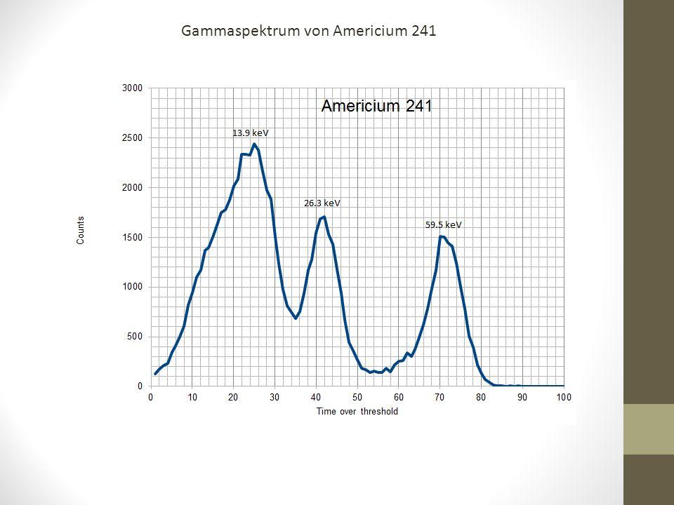 Gammaspektrum von Americium 241