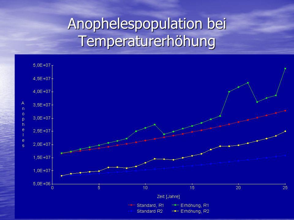 Anophelespopulation bei Temperaturerhöhung
