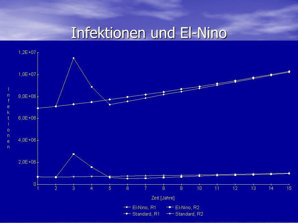Infektionen und El-Nino