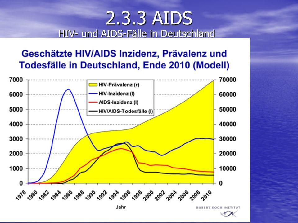 HIV- und AIDS-Fälle in Deutschland