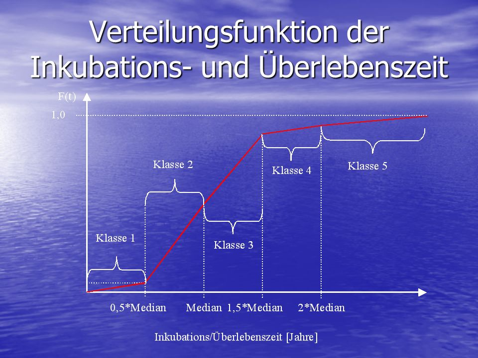Verteilungsfunktion der Inkubations- und Überlebenszeit