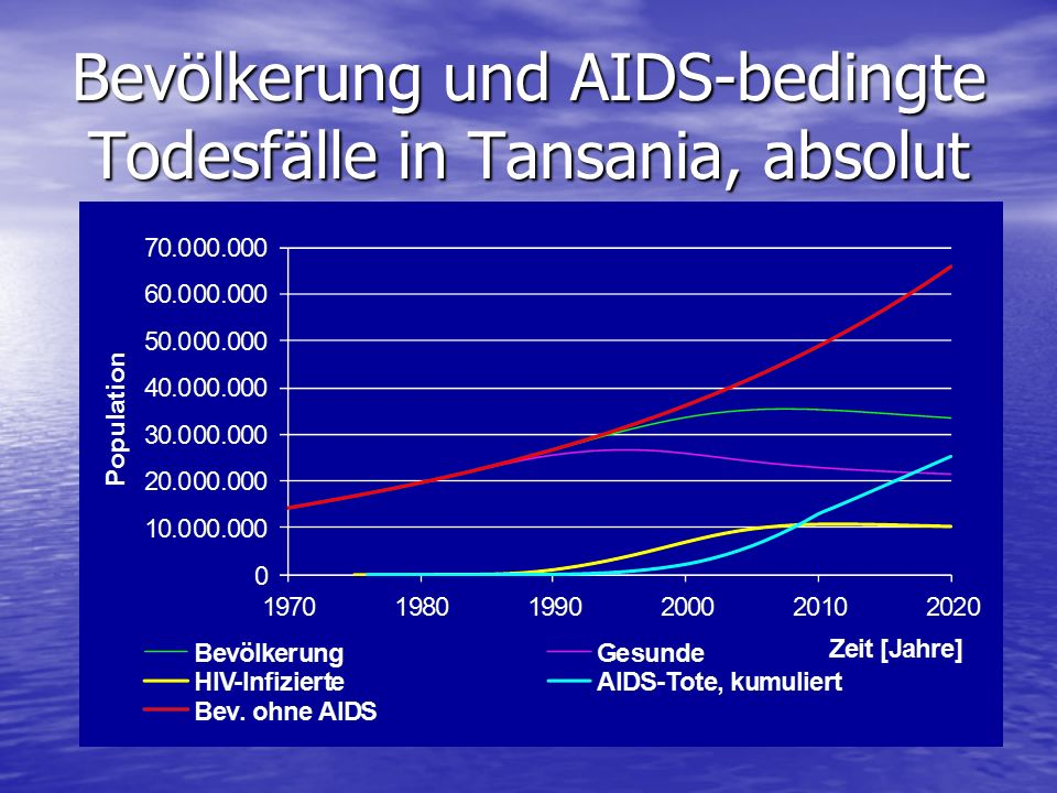 Bevölkerung und AIDS-bedingte Todesfälle in Tansania, absolut