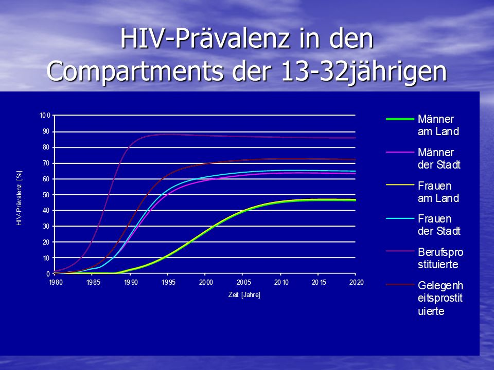 HIV-Prävalenz in den Compartments der 13-32jährigen