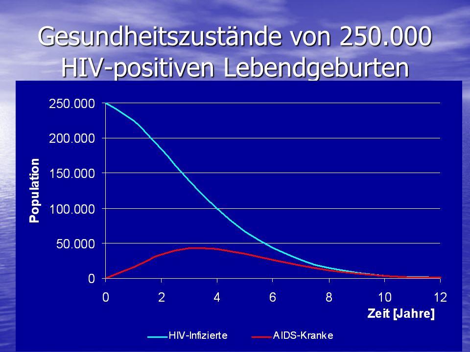 Gesundheitszustände von 250.000 HIV-positiven Lebendgeburten