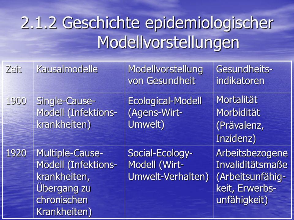 2.1.2 Geschichte epidemiologischer Modellvorstellungen