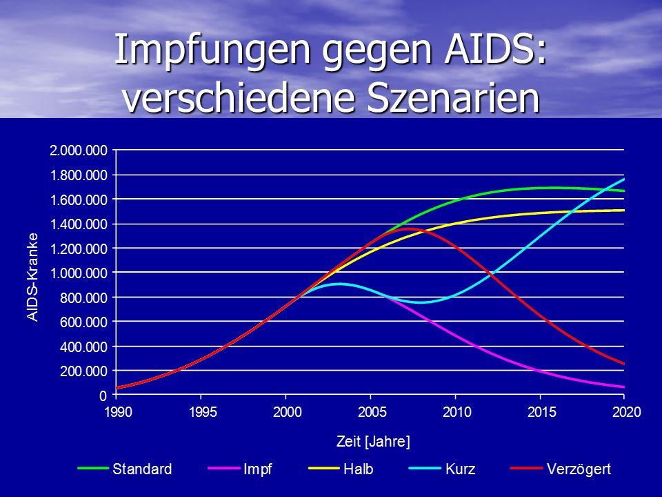 Impfungen gegen AIDS: verschiedene Szenarien
