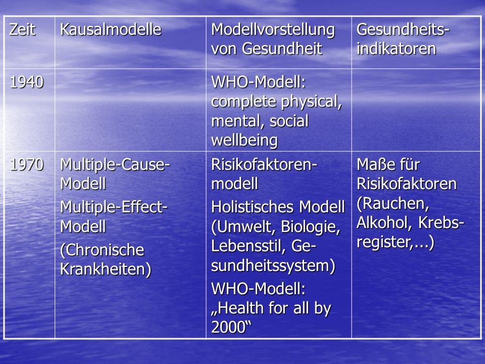 Zeit Kausalmodelle. Modellvorstellung von Gesundheit. Gesundheits-indikatoren. 1940. WHO-Modell: complete physical, mental, social wellbeing.