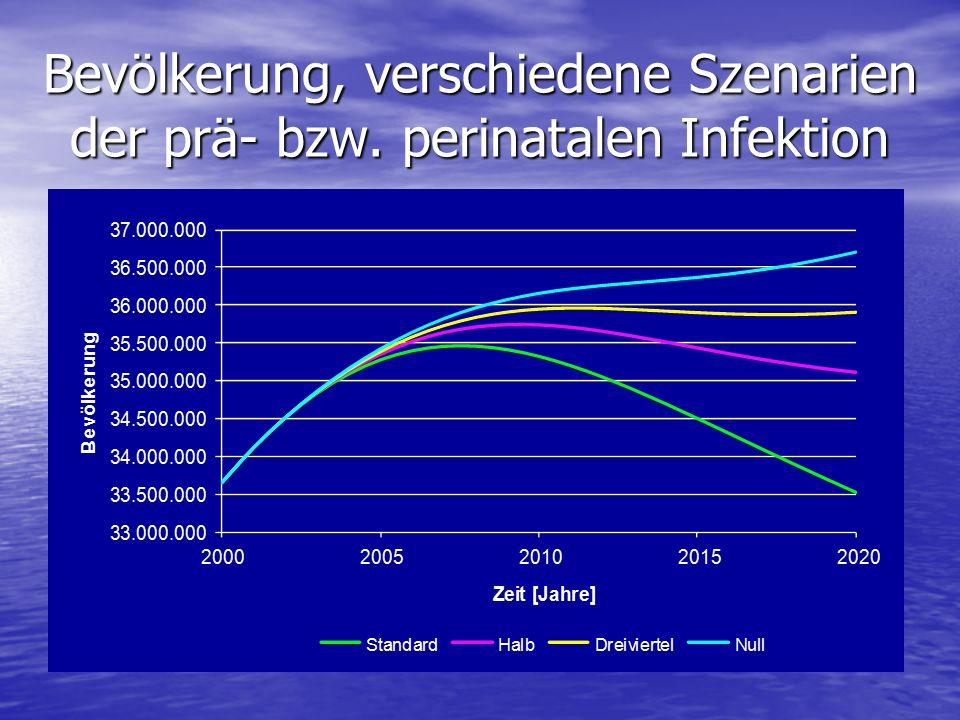 Bevölkerung, verschiedene Szenarien der prä- bzw. perinatalen Infektion
