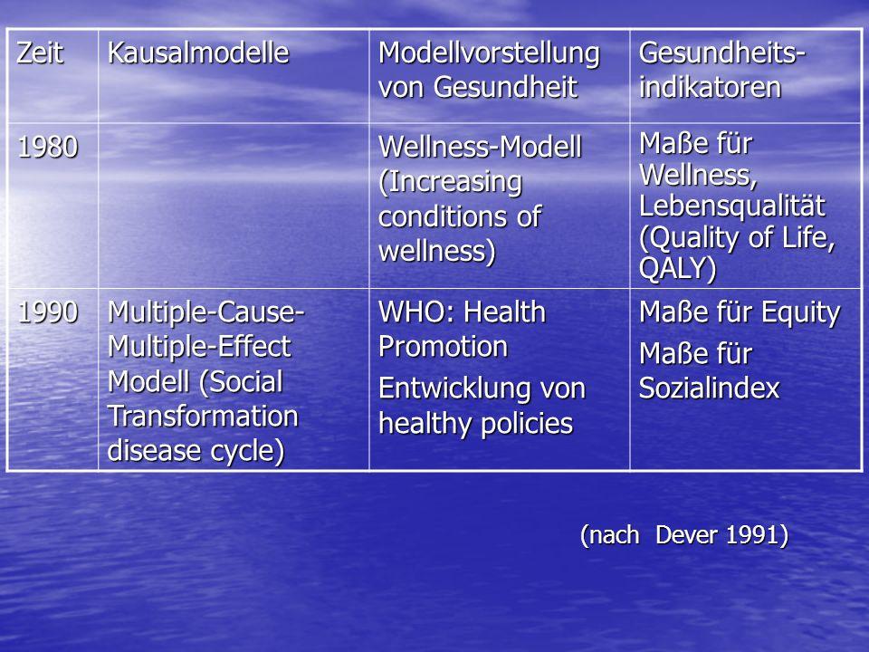 Modellvorstellung von Gesundheit Gesundheits-indikatoren