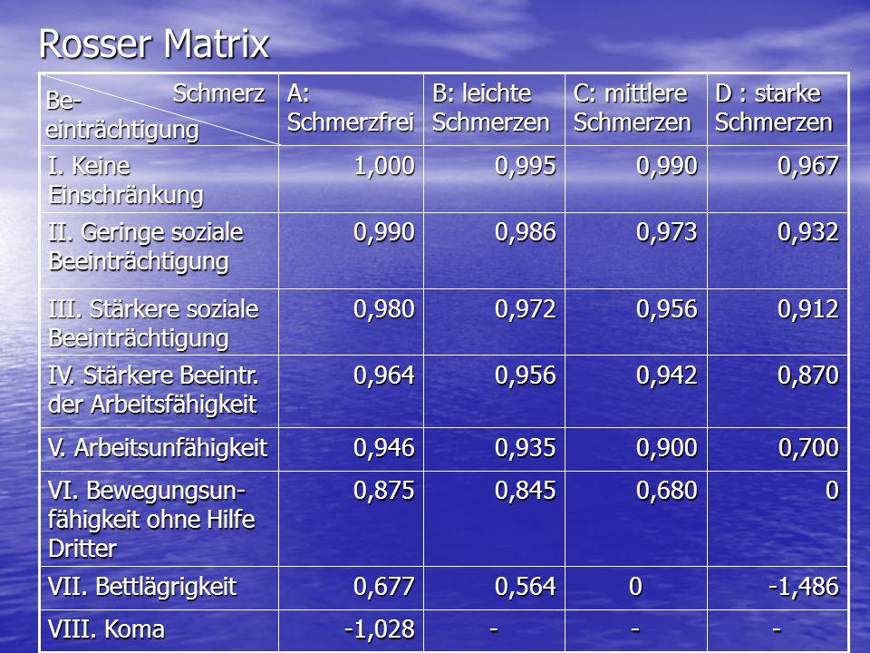 Rosser Matrix - -1,028 VIII. Koma -1,486 0,564 0,677