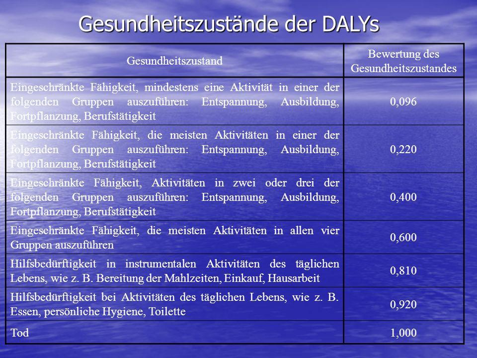 Gesundheitszustände der DALYs