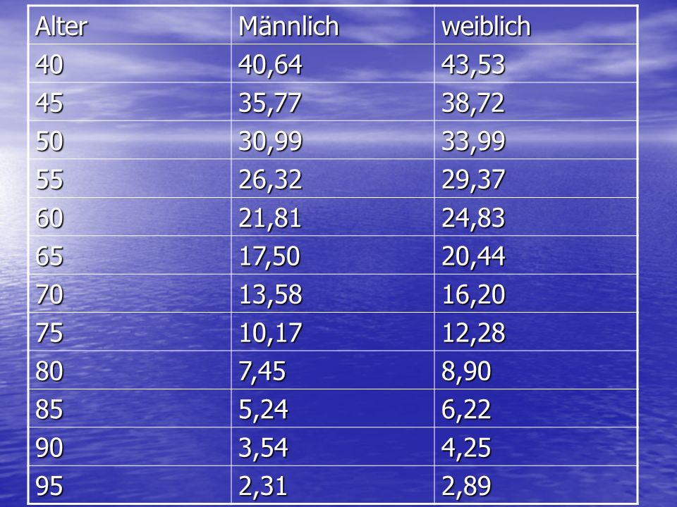 Alter Männlich. weiblich. 40. 40,64. 43,53. 45. 35,77. 38,72. 50. 30,99. 33,99. 55. 26,32.