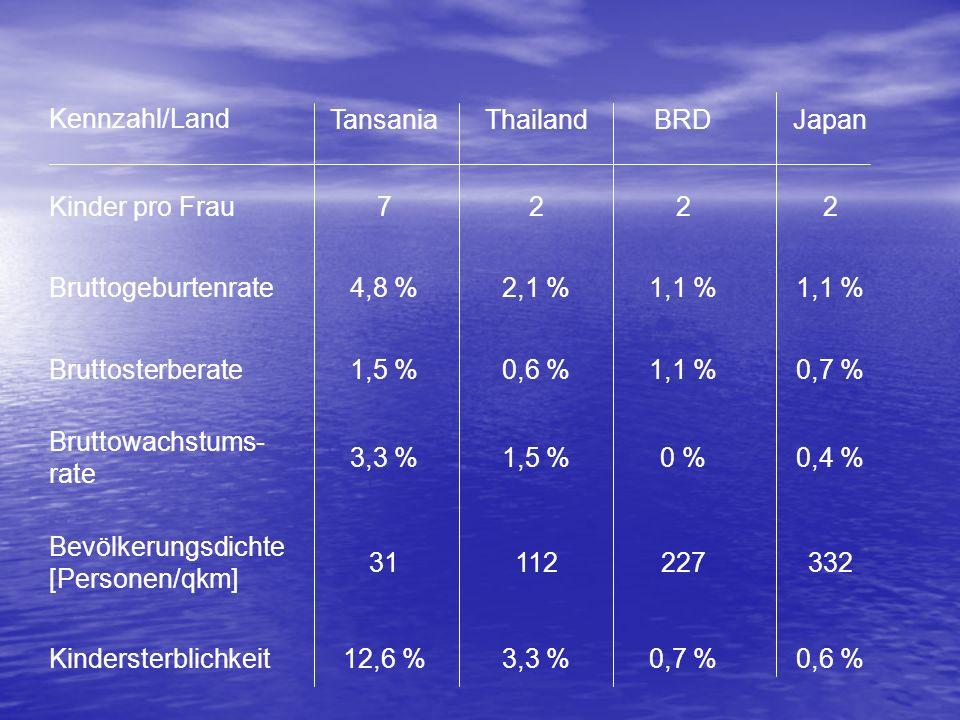 7 Tansania. Thailand. BRD. Japan. Kennzahl/Land. Kinder pro Frau. 2. Bruttogeburtenrate. 4,8 %