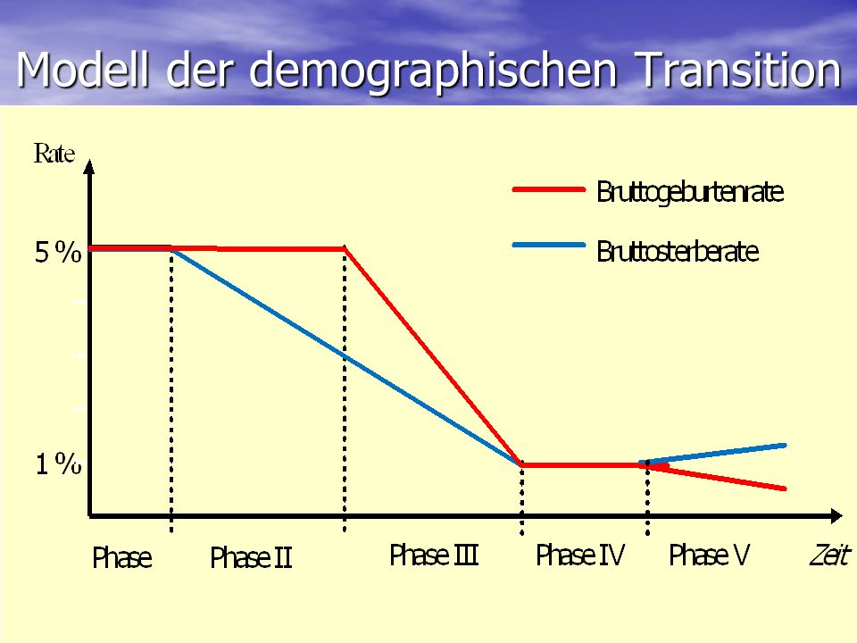 Modell der demographischen Transition