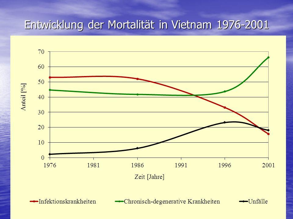 Entwicklung der Mortalität in Vietnam 1976-2001