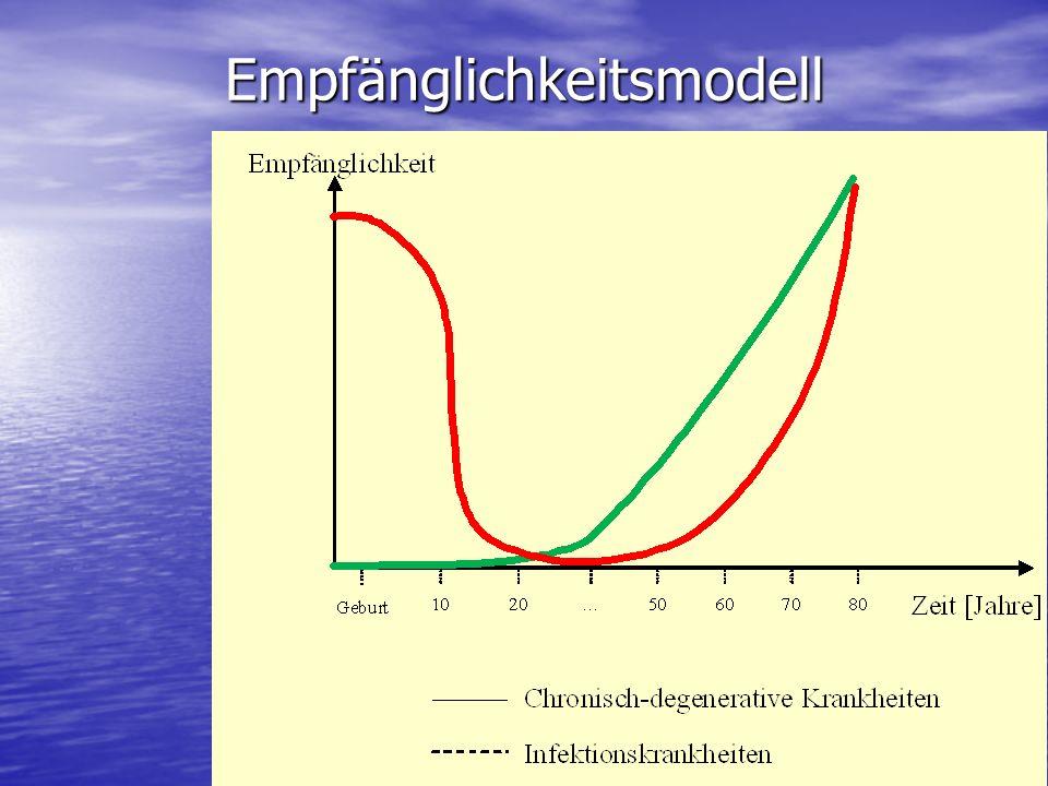 Empfänglichkeitsmodell