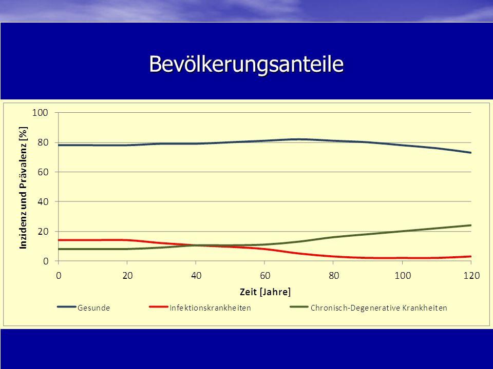 Bevölkerungsanteile