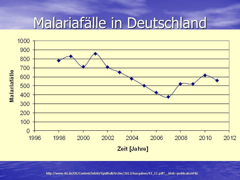 Malariafälle in Deutschland
