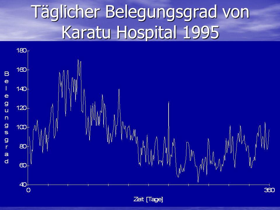 Täglicher Belegungsgrad von Karatu Hospital 1995