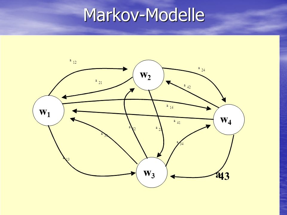 Markov-Modelle a 12 24 41 42 14 21 23 32 31 13 34 43 w1 w2 w4 w3