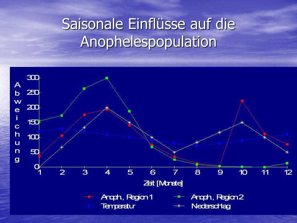 Saisonale Einflüsse auf die Anophelespopulation