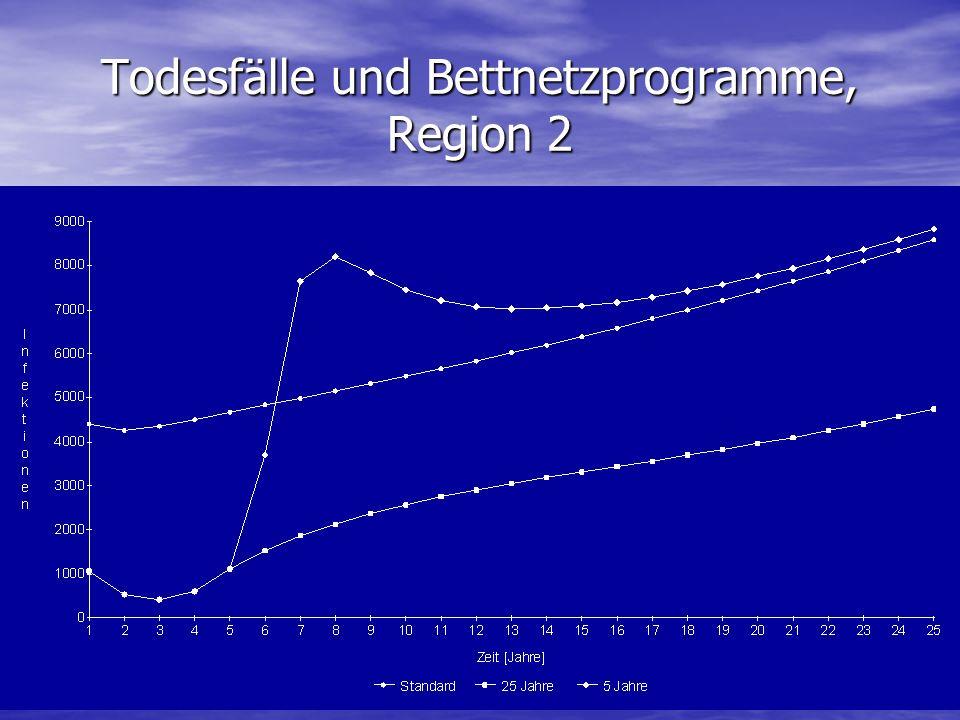 Todesfälle und Bettnetzprogramme, Region 2
