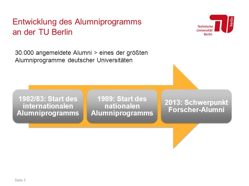 Entwicklung des Alumniprogramms an der TU Berlin
