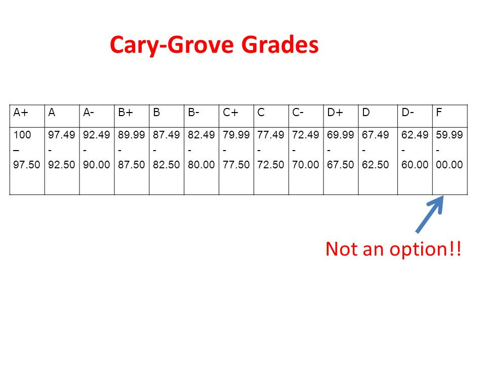 Cary-Grove Grades Not an option!! A+ A A- B+ B B- C+ C C- D+ D D- F