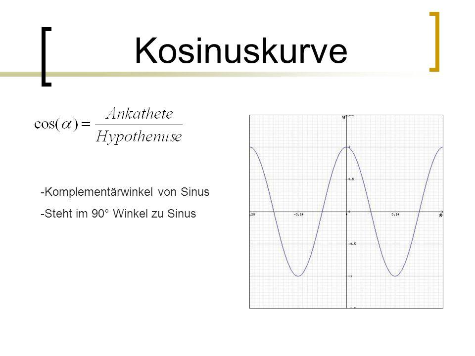 Kosinuskurve Komplementärwinkel von Sinus Steht im 90° Winkel zu Sinus