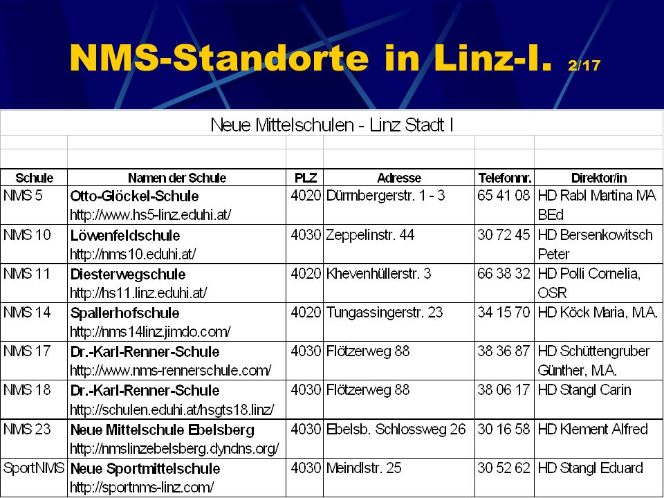 NMS-Standorte in Linz-I. 2/17