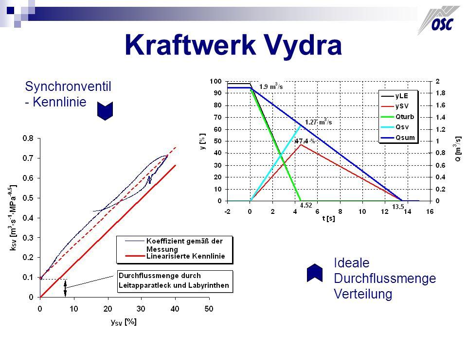 Kraftwerk Vydra Synchronventil - Kennlinie